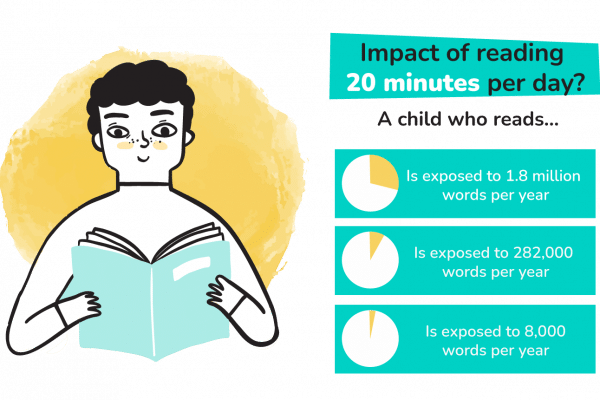 the impact of reading world literacy foundation